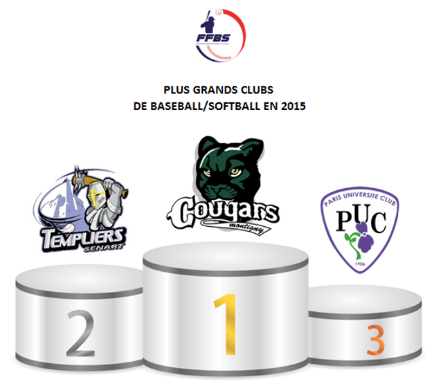 Top 3 clubs 2015